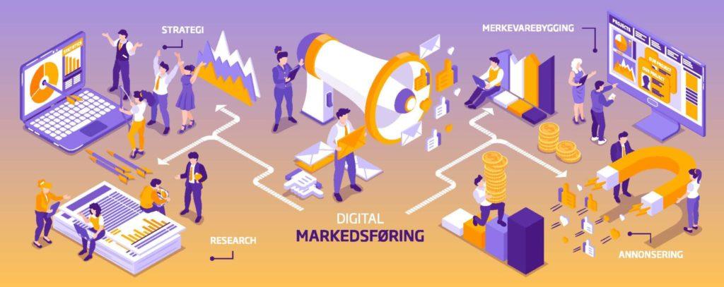 Digital-markedsføring_markedsplan