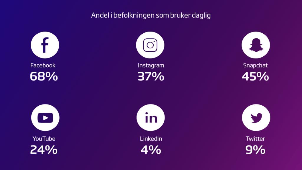 Ipsos_sosiale-medier_2019