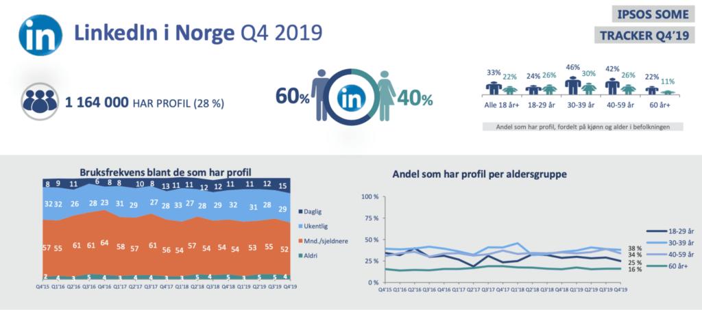 Linkedin i Norge Q4 2019